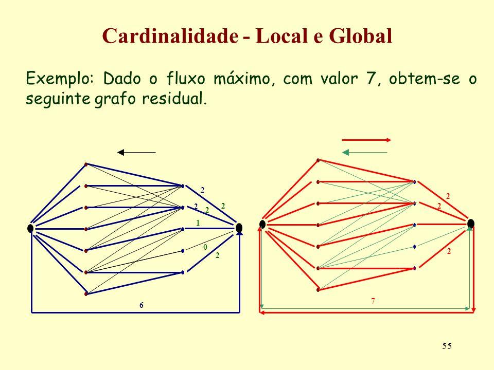 55 Exemplo: Dado o fluxo máximo, com valor 7, obtem-se o seguinte grafo residual. Cardinalidade - Local e Global 2 2 1 0 2 6 2 2 2 2 2 7