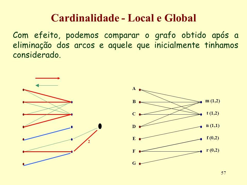 57 Com efeito, podemos comparar o grafo obtido após a eliminação dos arcos e aquele que inicialmente tinhamos considerado. Cardinalidade - Local e Glo