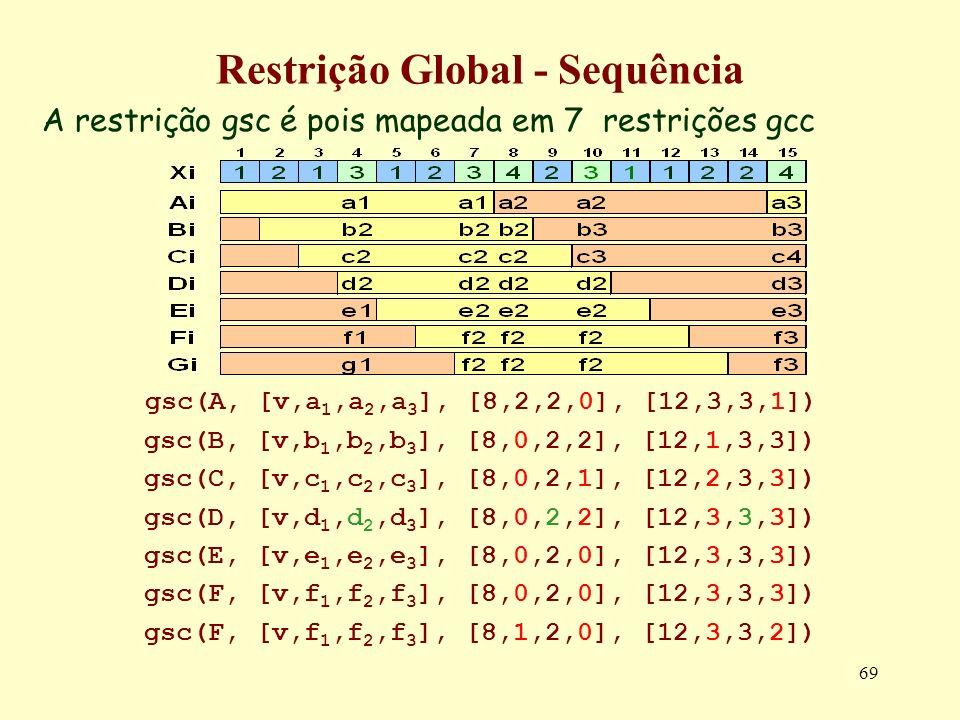 69 A restrição gsc é pois mapeada em 7 restrições gcc gsc(A, [v,a 1,a 2,a 3 ], [8,2,2,0], [12,3,3,1]) gsc(B, [v,b 1,b 2,b 3 ], [8,0,2,2], [12,1,3,3])