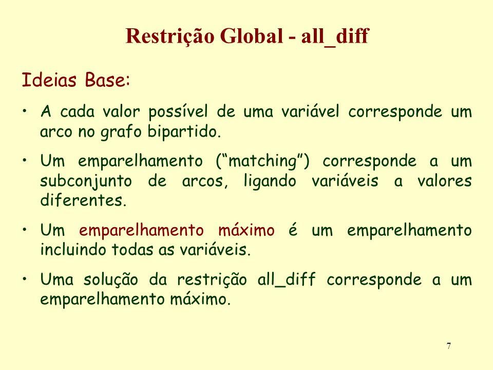 7 Restrição Global - all_diff Ideias Base: A cada valor possível de uma variável corresponde um arco no grafo bipartido. Um emparelhamento (matching)