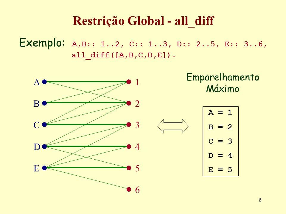 8 Restrição Global - all_diff Exemplo: A,B:: 1..2, C:: 1..3, D:: 2..5, E:: 3..6, all_diff([A,B,C,D,E]). A B C D E 1 2 3 4 5 6 A = 1 B = 2 C = 3 D = 4