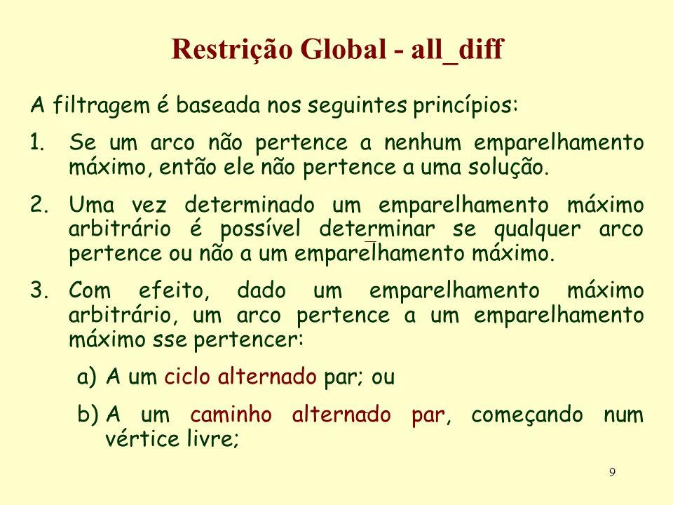9 Restrição Global - all_diff A filtragem é baseada nos seguintes princípios: 1.Se um arco não pertence a nenhum emparelhamento máximo, então ele não
