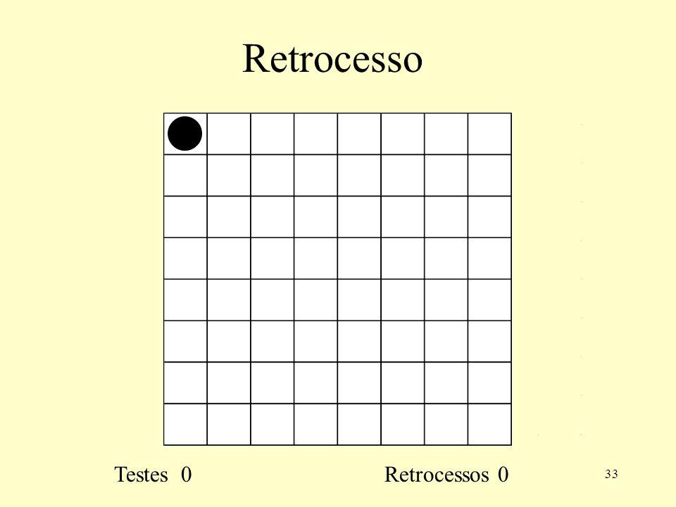 33 Retrocesso Testes 0 Retrocessos 0