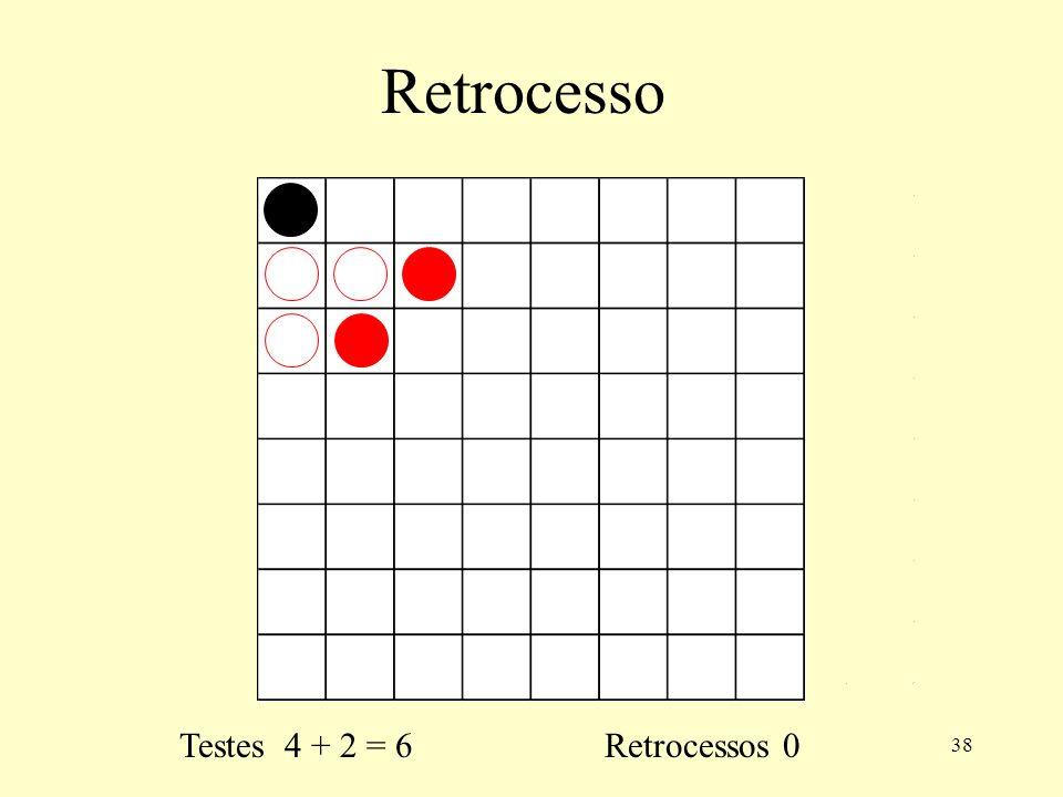 38 Retrocesso Testes 4 + 2 = 6 Retrocessos 0