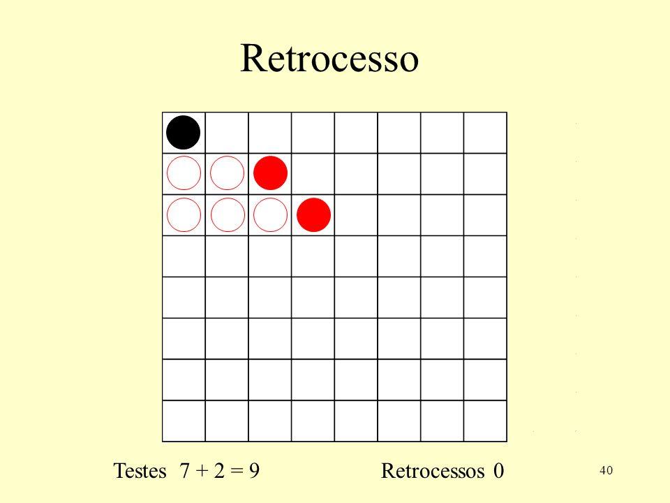 40 Retrocesso Testes 7 + 2 = 9 Retrocessos 0