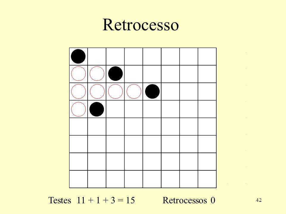 42 Retrocesso Testes 11 + 1 + 3 = 15 Retrocessos 0
