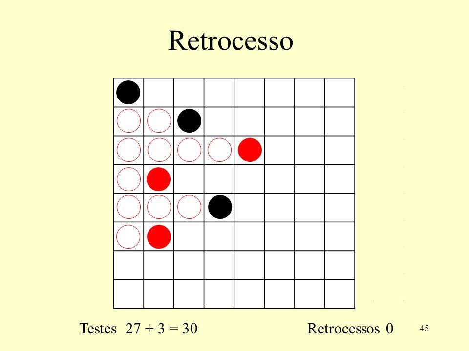 45 Retrocesso Testes 27 + 3 = 30 Retrocessos 0
