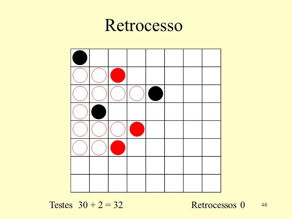 46 Retrocesso Testes 30 + 2 = 32 Retrocessos 0