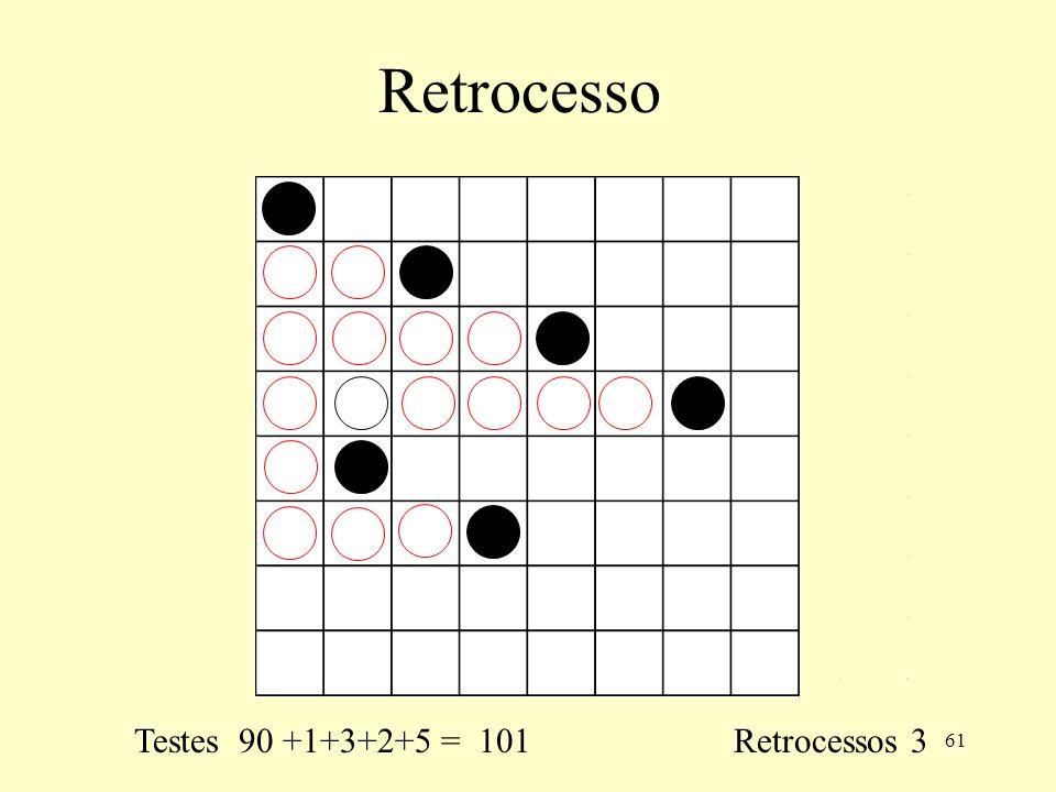 61 Retrocesso Testes 90 +1+3+2+5 = 101 Retrocessos 3