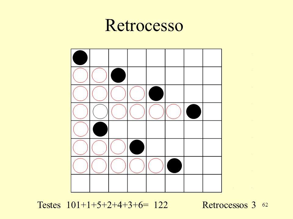 62 Retrocesso Testes 101+1+5+2+4+3+6= 122 Retrocessos 3