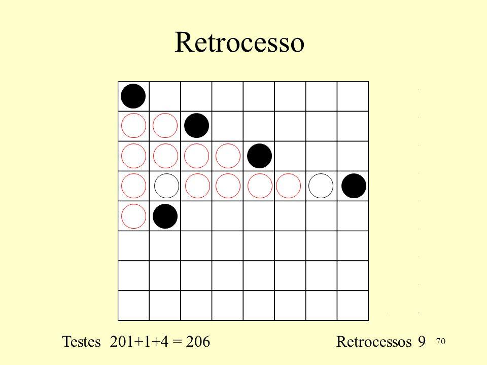 70 Retrocesso Testes 201+1+4 = 206 Retrocessos 9