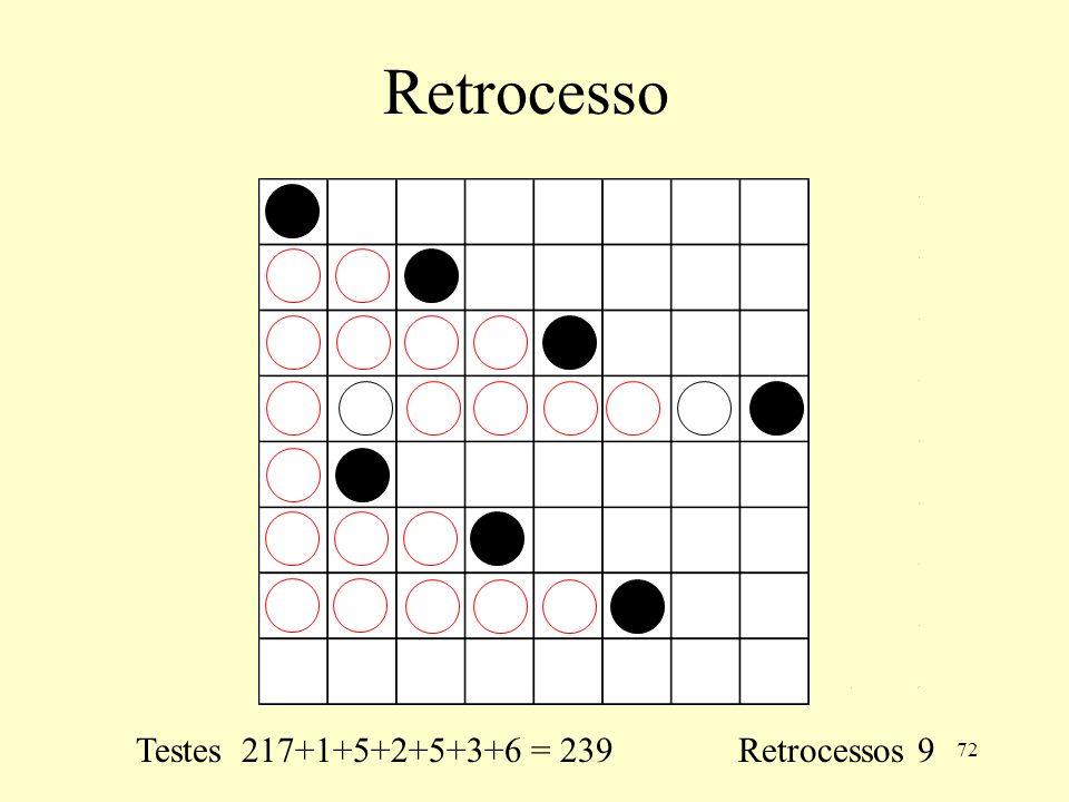 72 Retrocesso Testes 217+1+5+2+5+3+6 = 239 Retrocessos 9