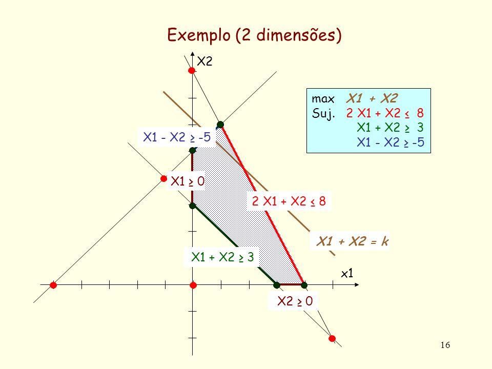 16 Exemplo (2 dimensões) max X1 + X2 Suj.2 X1 + X2 8 X1 + X2 3 X1 - X2 -5 X2 0 X2X2 x1x1 2 X1 + X2 8 X1 - X2 -5 X1 0 X1 + X2 3 X1 + X2 = kX1 + X2 = k