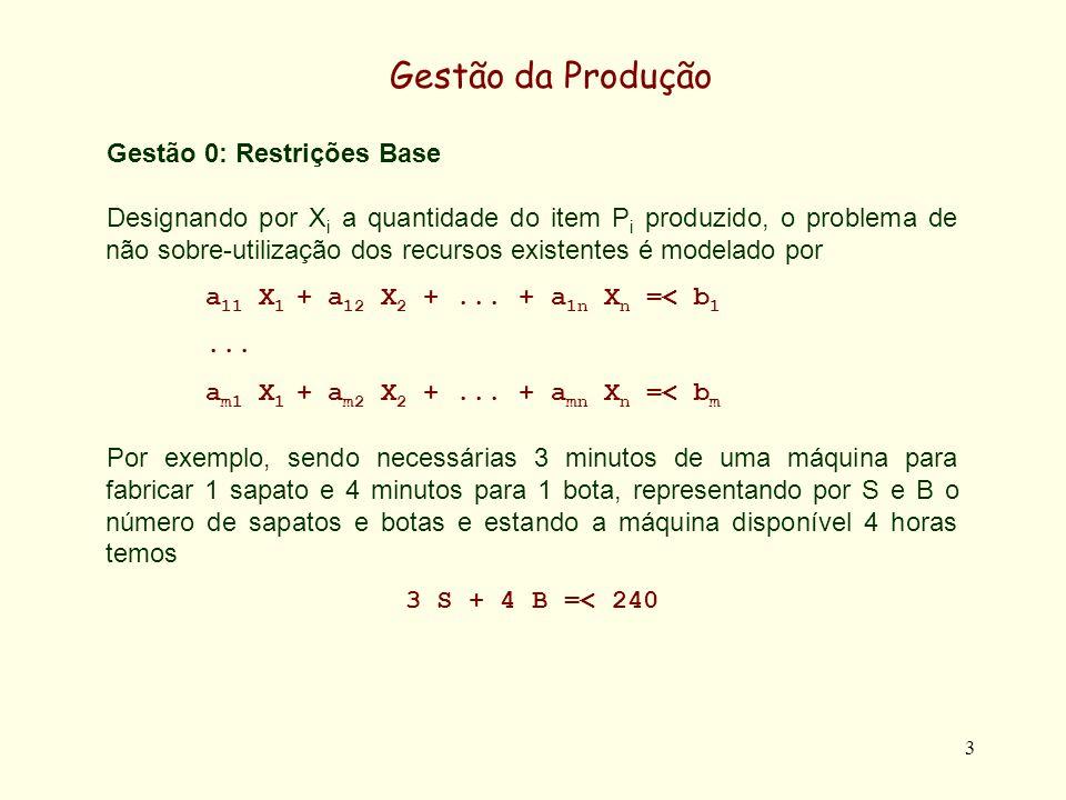 3 Gestão da Produção Gestão 0: Restrições Base Designando por X i a quantidade do item P i produzido, o problema de não sobre-utilização dos recursos existentes é modelado por a 11 X 1 + a 12 X 2 +...