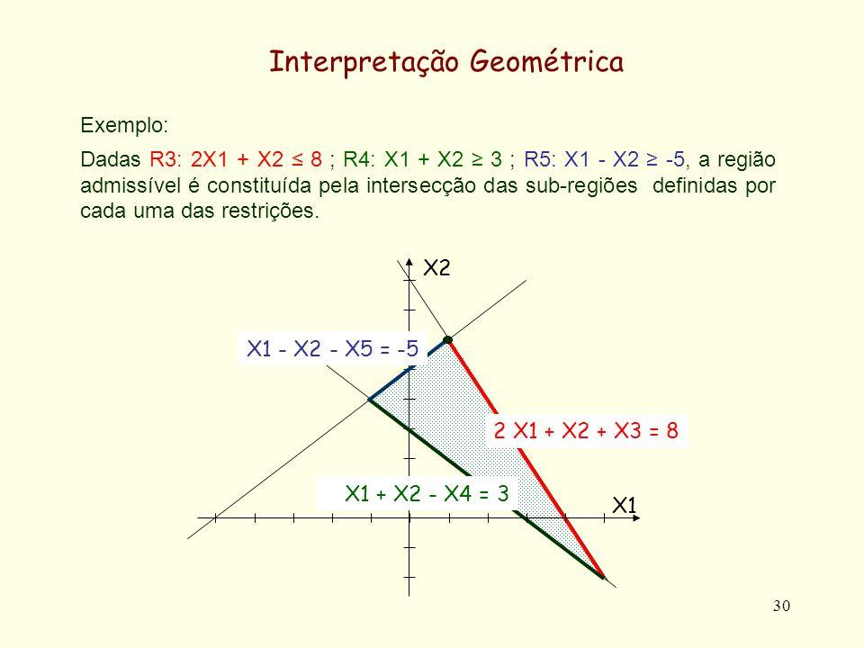 30 Interpretação Geométrica Exemplo: Dadas R3: 2X1 + X2 8 ; R4: X1 + X2 3 ; R5: X1 - X2 -5, a região admissível é constituída pela intersecção das sub-regiões definidas por cada uma das restrições.