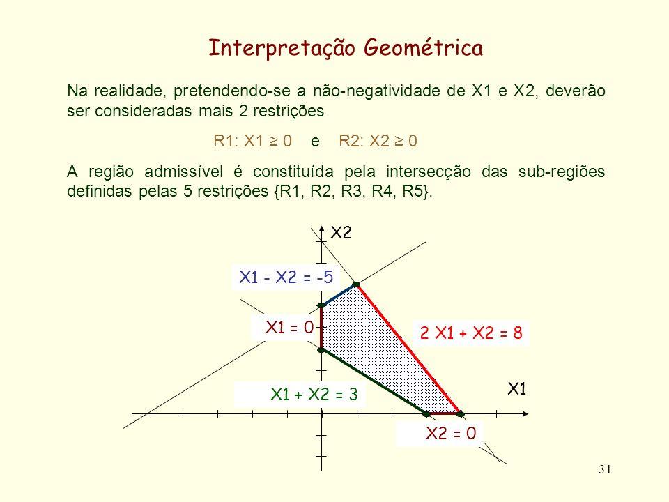 31 Na realidade, pretendendo-se a não-negatividade de X1 e X2, deverão ser consideradas mais 2 restrições R1: X1 0 e R2: X2 0 A região admissível é constituída pela intersecção das sub-regiões definidas pelas 5 restrições {R1, R2, R3, R4, R5}.