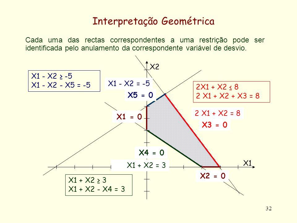 32 Cada uma das rectas correspondentes a uma restrição pode ser identificada pelo anulamento da correspondente variável de desvio. Interpretação Geomé
