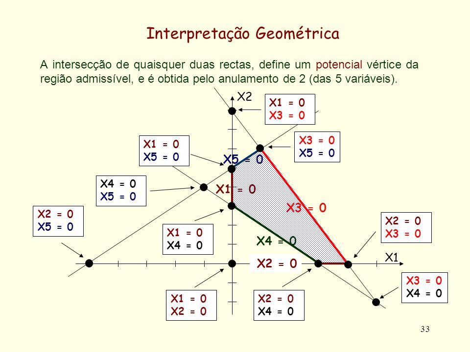 33 A intersecção de quaisquer duas rectas, define um potencial vértice da região admissível, e é obtida pelo anulamento de 2 (das 5 variáveis). Interp
