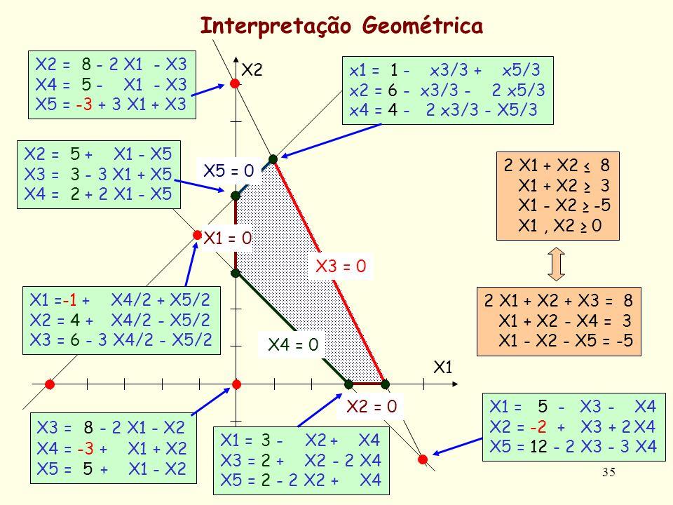 35 Interpretação Geométrica 2 X1 + X2 8 X1 + X2 3 X1 - X2 -5 X1, X2 0 2 X1 + X2 + X3 = 8 X1 + X2 - X4 = 3 X1 - X2 - X5 = -5 X2 = 0 X2 X1X1 X3 = 0 X5 =