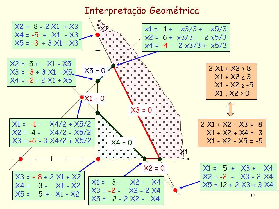 37 Interpretação Geométrica 2 X1 + X2 8 X1 + X2 3 X1 - X2 -5 X1, X2 0 2 X1 + X2 - X3 = 8 X1 + X2 + X4 = 3 X1 - X2 - X5 = -5 X2 = 0 X2 X1X1 X3 = 0 X5 = 0 X1 = 0 X4 = 0 X3 = - 8 + 2 X1 + X2 X4 = 3 - X1 - X2 X5 = 5 + X1 - X2 x1 = 1 + x3/3 + x5/3 x2 = 6 + x3/3 - 2 x5/3 x4 = -4 - 2 x3/3 + x5/3 X1 = 5 + X3 + X4 X2 = -2 - X3 - 2 X4 X5 = 12 + 2 X3 + 3 X4 X2 = 8 - 2 X1 + X3 X4 = -5 + X1 - X3 X5 = -3 + 3 X1 - X3 X1 = -1 - X4/2 + X5/2 X2 = 4 - X4/2 - X5/2 X3 = -6 - 3 X4/2 + X5/2 X2 = 5 + X1 - X5 X3 = -3 + 3 X1 - X5 X4 = -2 - 2 X1 + X5 X1 = 3 - X2 - X4 X3 = -2 - X2 - 2 X4 X5 = 2 - 2 X2 - X4