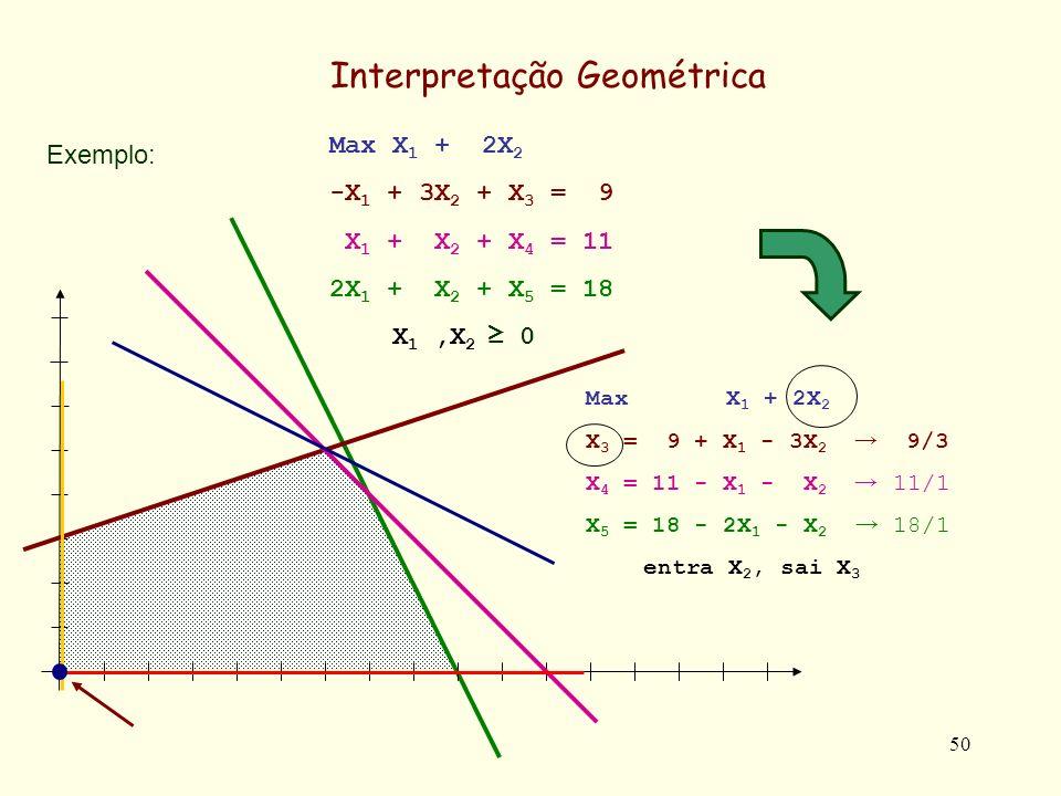 50 Exemplo: Interpretação Geométrica Max X 1 + 2X 2 -X 1 + 3X 2 + X 3 = 9 X 1 + X 2 + X 4 = 11 2X 1 + X 2 + X 5 = 18 X 1,X 2 0 Max X 1 + 2X 2 X 3 = 9