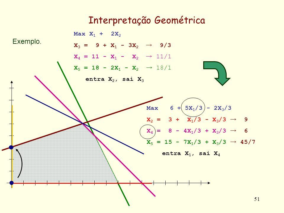 51 Max 6 + 5X 1 /3 - 2X 3 /3 X 2 = 3 + X 1 /3 - X 3 /3 9 X 4 = 8 - 4X 1 /3 + X 3 /3 6 X 5 = 15 - 7X 1 /3 + X 3 /3 45/7 entra X 1, sai X 4 Exemplo.