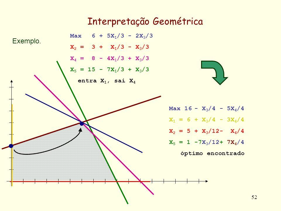 52 Max 6 + 5X 1 /3 - 2X 3 /3 X 2 = 3 + X 1 /3 - X 3 /3 X 4 = 8 - 4X 1 /3 + X 3 /3 X 5 = 15 - 7X 1 /3 + X 3 /3 entra X 1, sai X 4 Exemplo. Interpretaçã