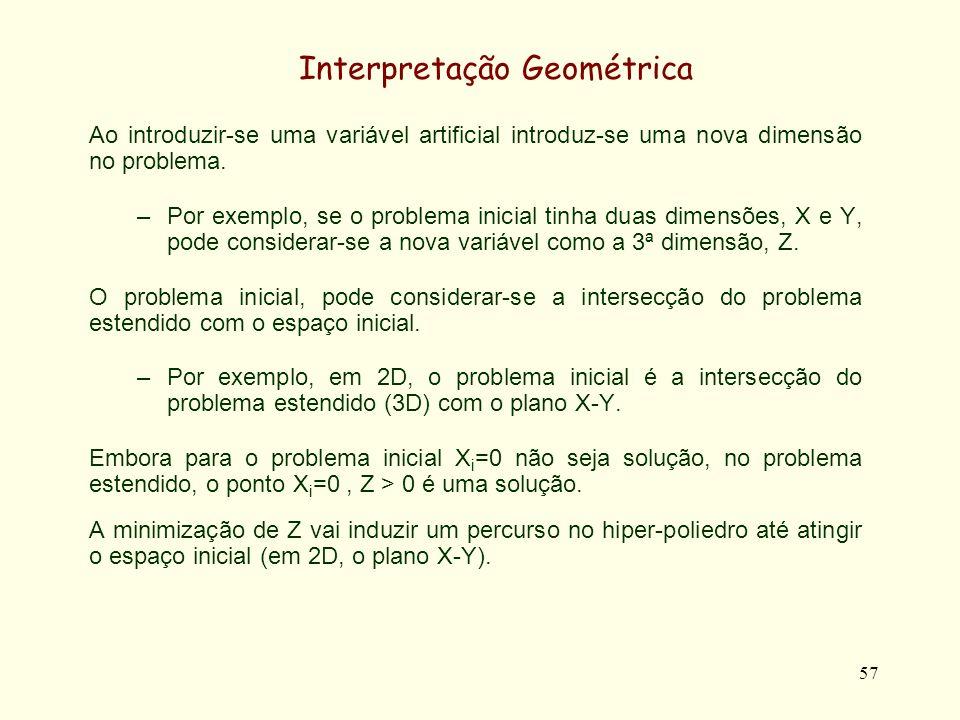 57 Ao introduzir-se uma variável artificial introduz-se uma nova dimensão no problema. –Por exemplo, se o problema inicial tinha duas dimensões, X e Y