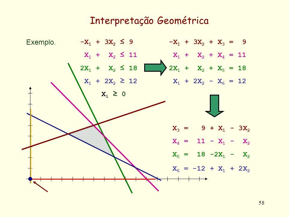 58 Exemplo. Interpretação Geométrica -X 1 + 3X 2 + X 3 = 9 X 1 + X 2 + X 4 = 11 2X 1 + X 2 + X 5 = 18 X 1 + 2X 2 - X 6 = 12 -X 1 + 3X 2 9 X 1 + X 2 11