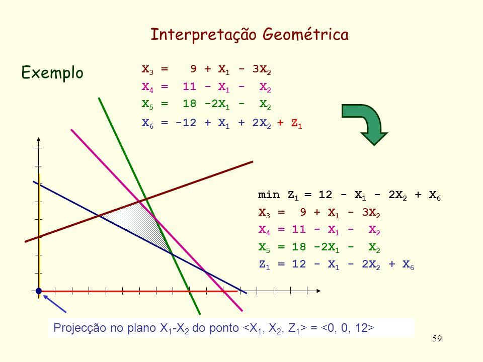 59 Exemplo Interpretação Geométrica min Z 1 = 12 - X 1 - 2X 2 + X 6 X 3 = 9 + X 1 - 3X 2 X 4 = 11 - X 1 - X 2 X 5 = 18 -2X 1 - X 2 Z 1 = 12 - X 1 - 2X 2 + X 6 X 3 = 9 + X 1 - 3X 2 X 4 = 11 - X 1 - X 2 X 5 = 18 -2X 1 - X 2 X 6 = -12 + X 1 + 2X 2 + Z 1 Projecção no plano X 1 -X 2 do ponto =