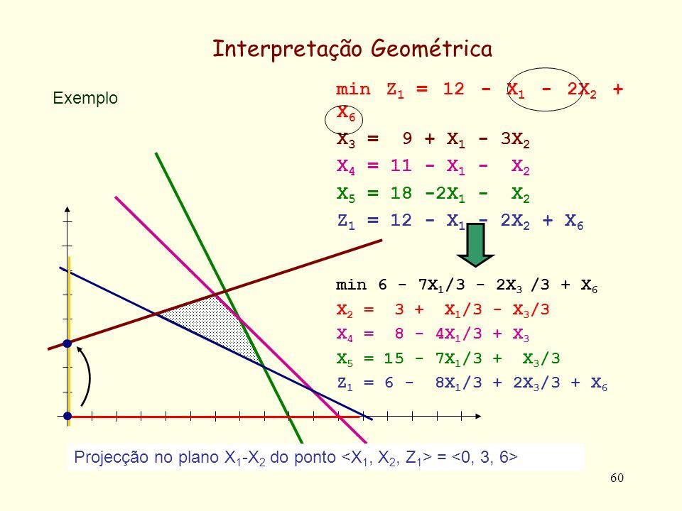 60 Exemplo Interpretação Geométrica min 6 - 7X 1 /3 - 2X 3 /3 + X 6 X 2 = 3 + X 1 /3 - X 3 /3 X 4 = 8 - 4X 1 /3 + X 3 X 5 = 15 - 7X 1 /3 + X 3 /3 Z 1