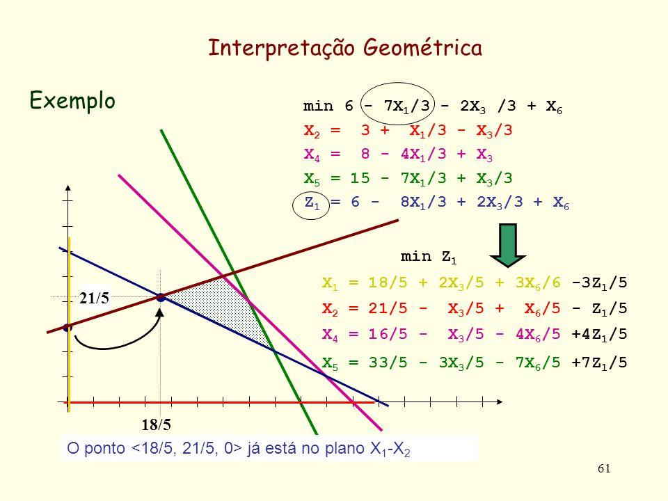 61 Exemplo Interpretação Geométrica min Z 1 X 1 = 18/5 + 2X 3 /5 + 3X 6 /6 -3Z 1 /5 X 2 = 21/5 - X 3 /5 + X 6 /5 - Z 1 /5 X 4 = 16/5 - X 3 /5 - 4X 6 /5 +4Z 1 /5 X 5 = 33/5 - 3X 3 /5 - 7X 6 /5 +7Z 1 /5 min 6 - 7X 1 /3 - 2X 3 /3 + X 6 X 2 = 3 + X 1 /3 - X 3 /3 X 4 = 8 - 4X 1 /3 + X 3 X 5 = 15 - 7X 1 /3 + X 3 /3 Z 1 = 6 - 8X 1 /3 + 2X 3 /3 + X 6 18/5 21/5 O ponto já está no plano X 1 -X 2