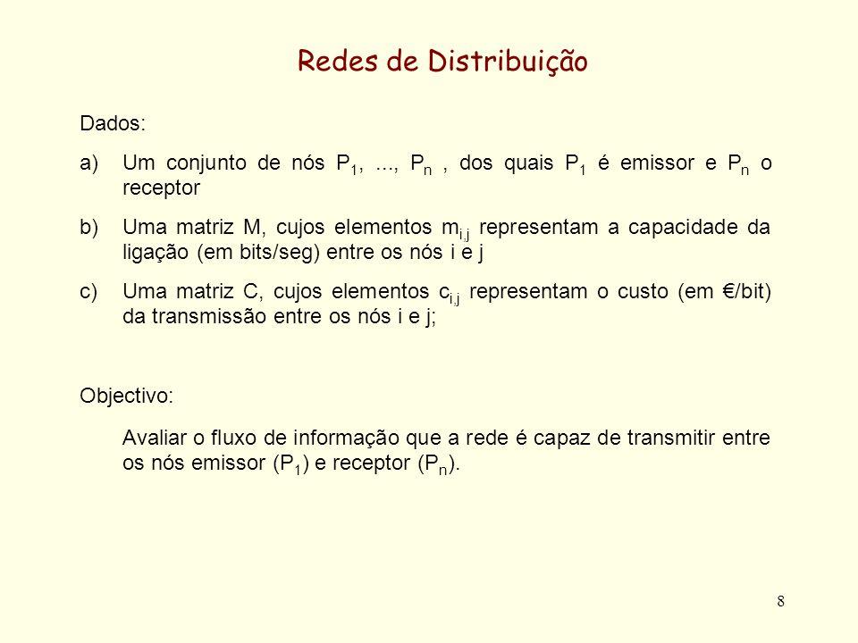 8 Redes de Distribuição Dados: a)Um conjunto de nós P 1,..., P n, dos quais P 1 é emissor e P n o receptor b)Uma matriz M, cujos elementos m i,j repre