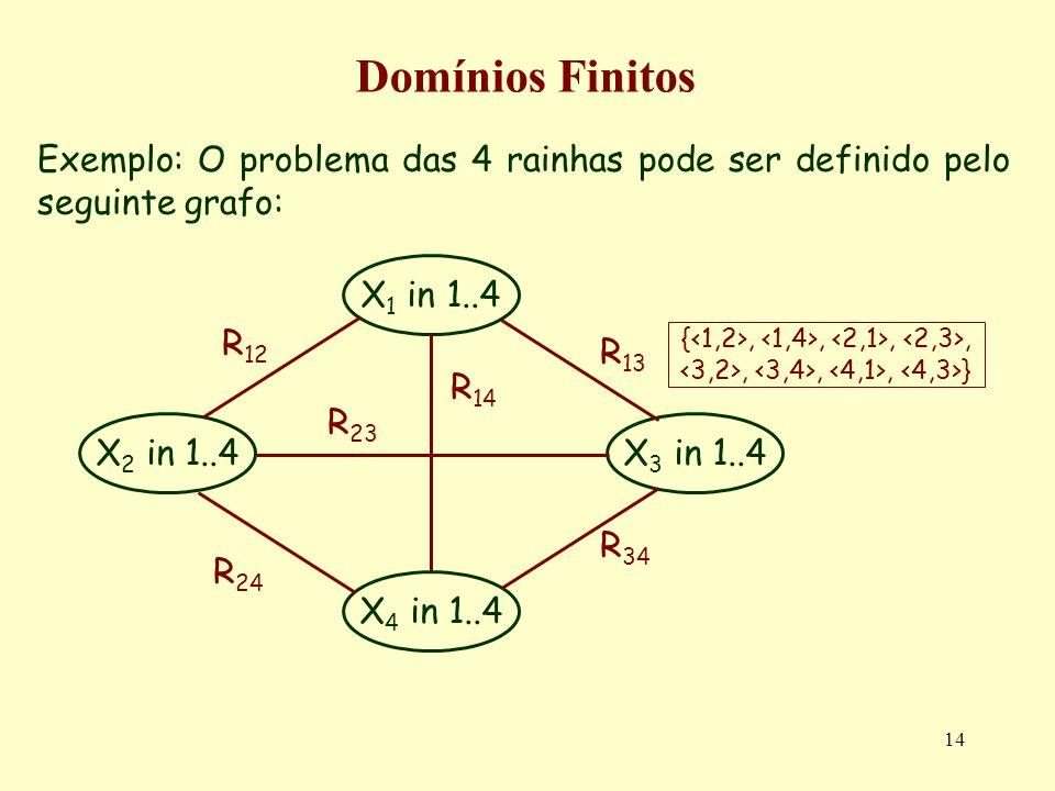 14 Domínios Finitos Exemplo: O problema das 4 rainhas pode ser definido pelo seguinte grafo: X 1 in 1..4 X 4 in 1..4 X 3 in 1..4X 2 in 1..4 R 12 R 23 R 14 R 24 R 34 R 13 {,,,,,,, }