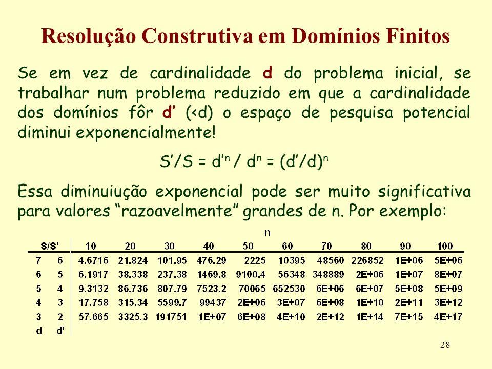 28 Resolução Construtiva em Domínios Finitos Se em vez de cardinalidade d do problema inicial, se trabalhar num problema reduzido em que a cardinalidade dos domínios fôr d (<d) o espaço de pesquisa potencial diminui exponencialmente.