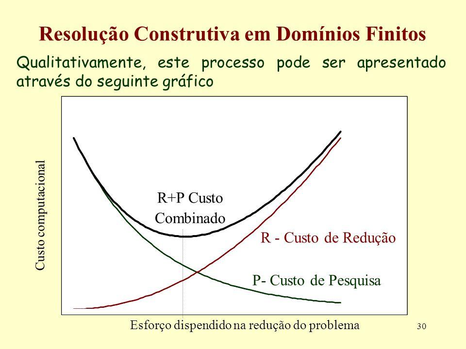 30 Resolução Construtiva em Domínios Finitos Qualitativamente, este processo pode ser apresentado através do seguinte gráfico Custo computacional R - Custo de Redução P- Custo de Pesquisa R+P Custo Combinado Esforço dispendido na redução do problema