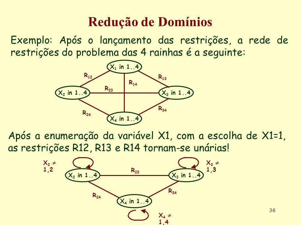 36 Redução de Domínios Exemplo: Após o lançamento das restrições, a rede de restrições do problema das 4 rainhas é a seguinte: X 1 in 1..4 X 4 in 1..4 X 3 in 1..4X 2 in 1..4 R 12 R 23 R 14 R 24 R 34 R 13 Após a enumeração da variável X1, com a escolha de X1=1, as restrições R12, R13 e R14 tornam-se unárias.