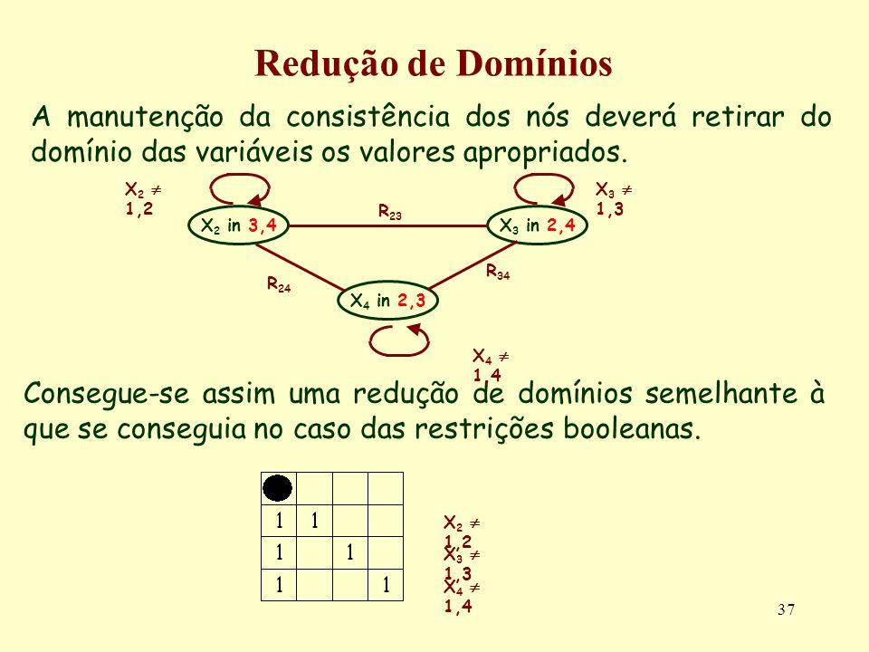 37 Redução de Domínios A manutenção da consistência dos nós deverá retirar do domínio das variáveis os valores apropriados.