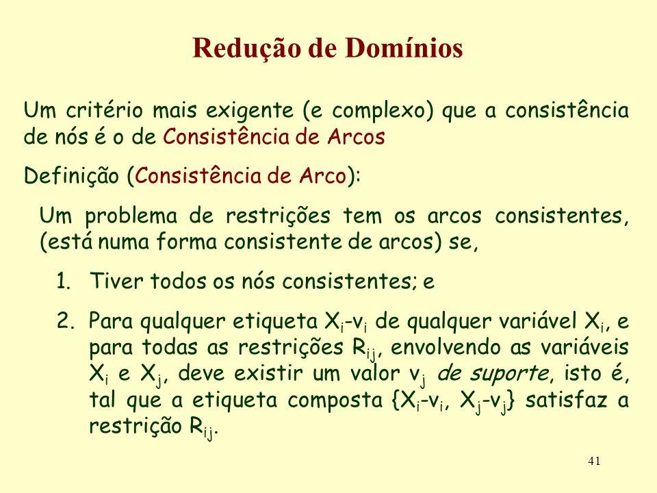 41 Redução de Domínios Um critério mais exigente (e complexo) que a consistência de nós é o de Consistência de Arcos Definição (Consistência de Arco): Um problema de restrições tem os arcos consistentes, (está numa forma consistente de arcos) se, 1.Tiver todos os nós consistentes; e 2.Para qualquer etiqueta X i -v i de qualquer variável X i, e para todas as restrições R ij, envolvendo as variáveis X i e X j, deve existir um valor v j de suporte, isto é, tal que a etiqueta composta {X i -v i, X j -v j } satisfaz a restrição R ij.