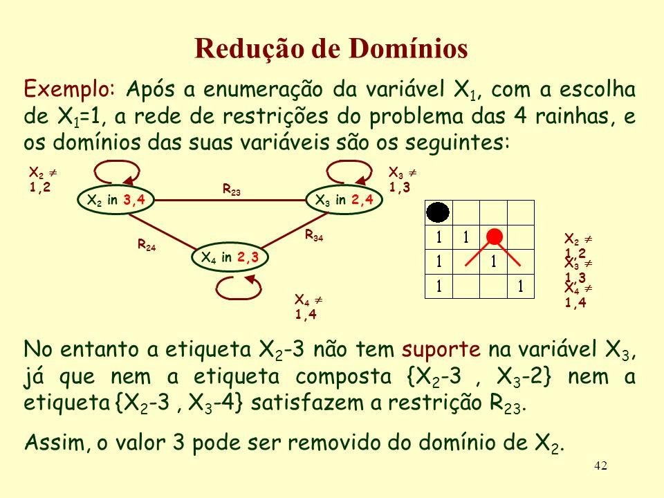 42 Redução de Domínios Exemplo: Após a enumeração da variável X 1, com a escolha de X 1 =1, a rede de restrições do problema das 4 rainhas, e os domínios das suas variáveis são os seguintes: No entanto a etiqueta X 2 -3 não tem suporte na variável X 3, já que nem a etiqueta composta {X 2 -3, X 3 -2} nem a etiqueta {X 2 -3, X 3 -4} satisfazem a restrição R 23.