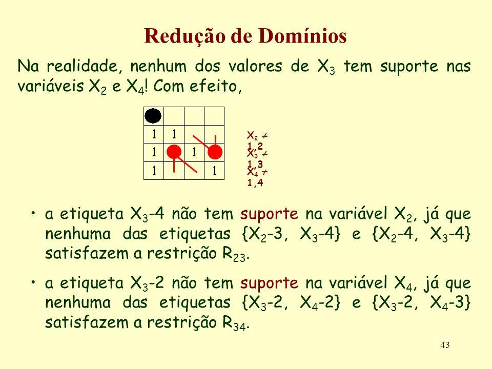 43 Redução de Domínios Na realidade, nenhum dos valores de X 3 tem suporte nas variáveis X 2 e X 4 .