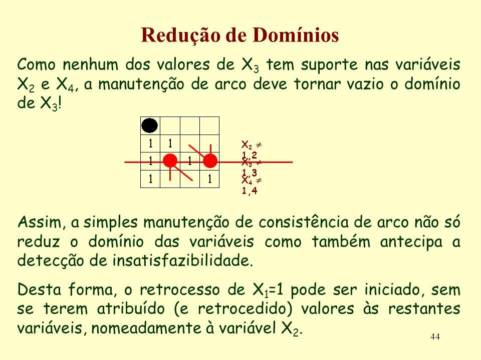 44 Redução de Domínios Como nenhum dos valores de X 3 tem suporte nas variáveis X 2 e X 4, a manutenção de arco deve tornar vazio o domínio de X 3 .