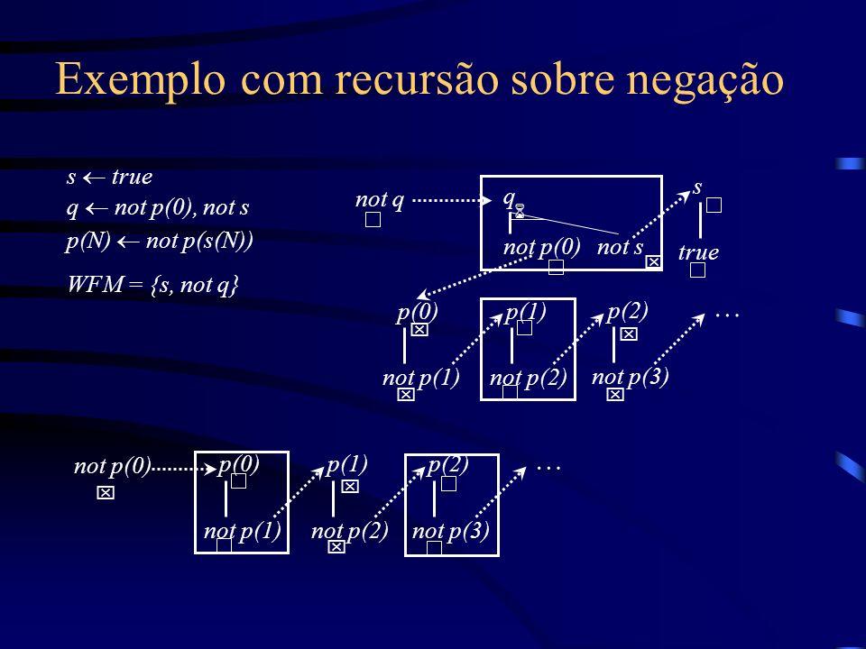 Exemplo com recursão sobre negação q not p(0), not s p(N) not p(s(N)) s true WFM = {s, not q} … not q p(0) not p(1) not p(0) q not s x 6 p(1) not p(2) p(2) not p(3) x x x x s true not p(0) … p(1) not p(2) p(0) not p(1) x x x p(2) not p(3)