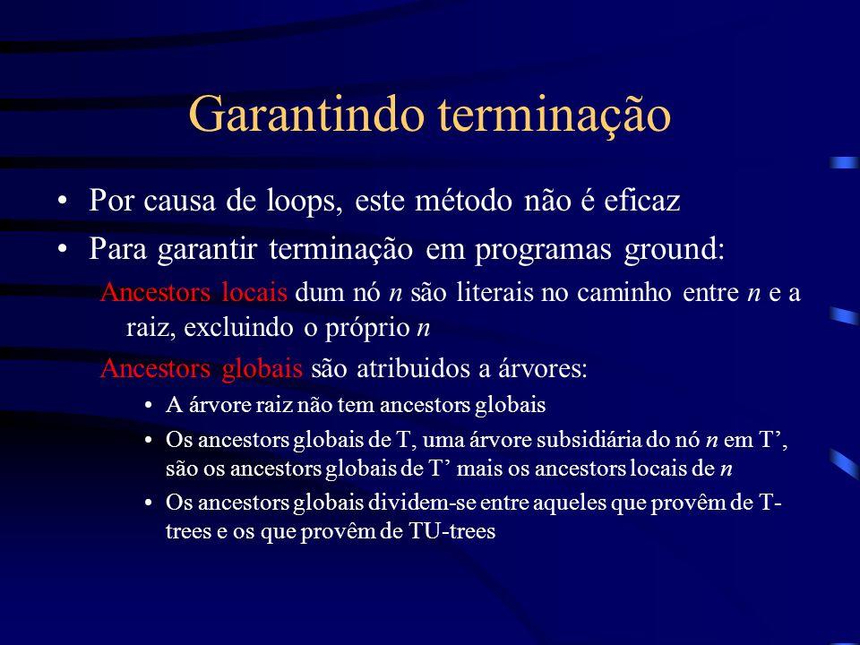 Garantindo terminação Por causa de loops, este método não é eficaz Para garantir terminação em programas ground: Ancestors locais dum nó n são literai