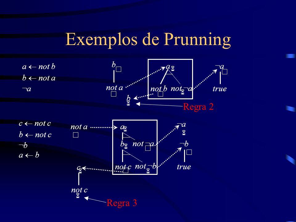 Exemplos de Prunning a not b b not a ¬a b not a 6 a not b not ¬a ¬a¬a true 6 c not c b not c ¬b a b not a 6 ¬b¬b true c not c ¬a¬a b not ¬b a not ¬a 6 6 6 6 6 Regra 3 b Regra 2 6
