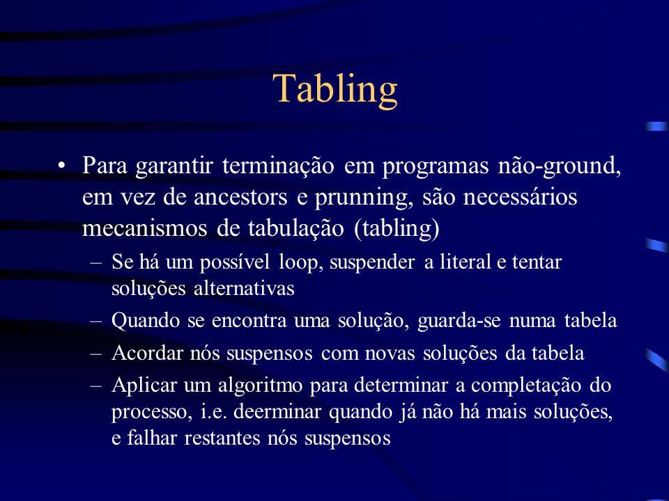 Tabling Para garantir terminação em programas não-ground, em vez de ancestors e prunning, são necessários mecanismos de tabulação (tabling) –Se há um