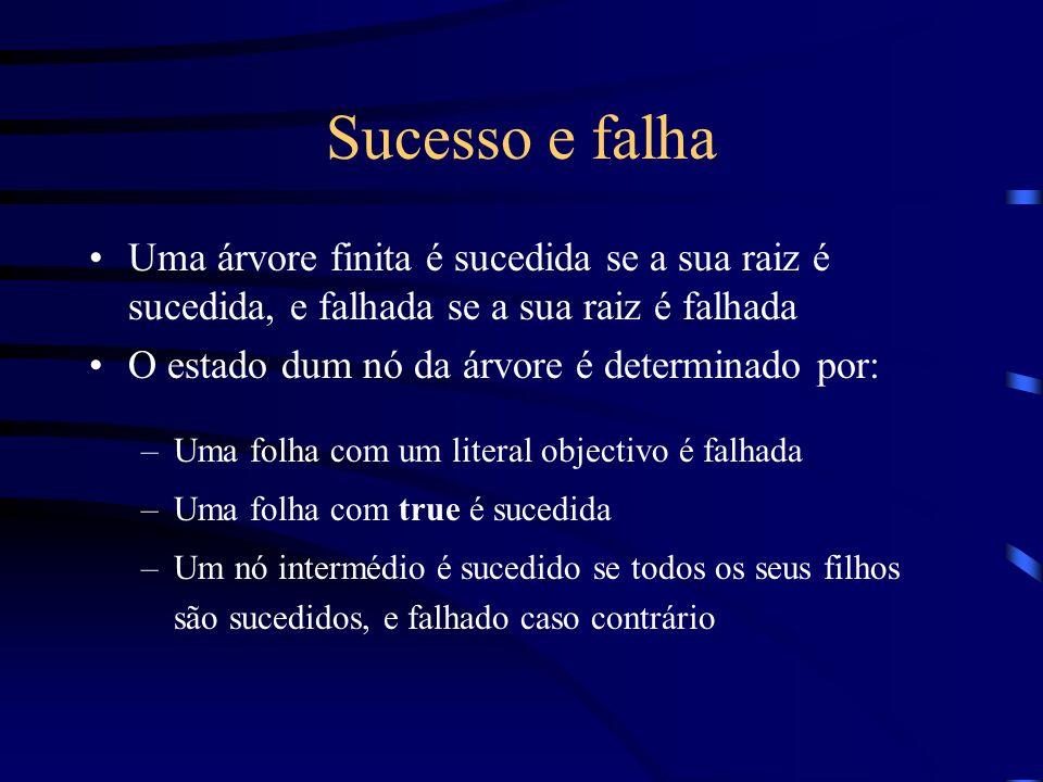 Sucesso e falha Uma árvore finita é sucedida se a sua raiz é sucedida, e falhada se a sua raiz é falhada O estado dum nó da árvore é determinado por: