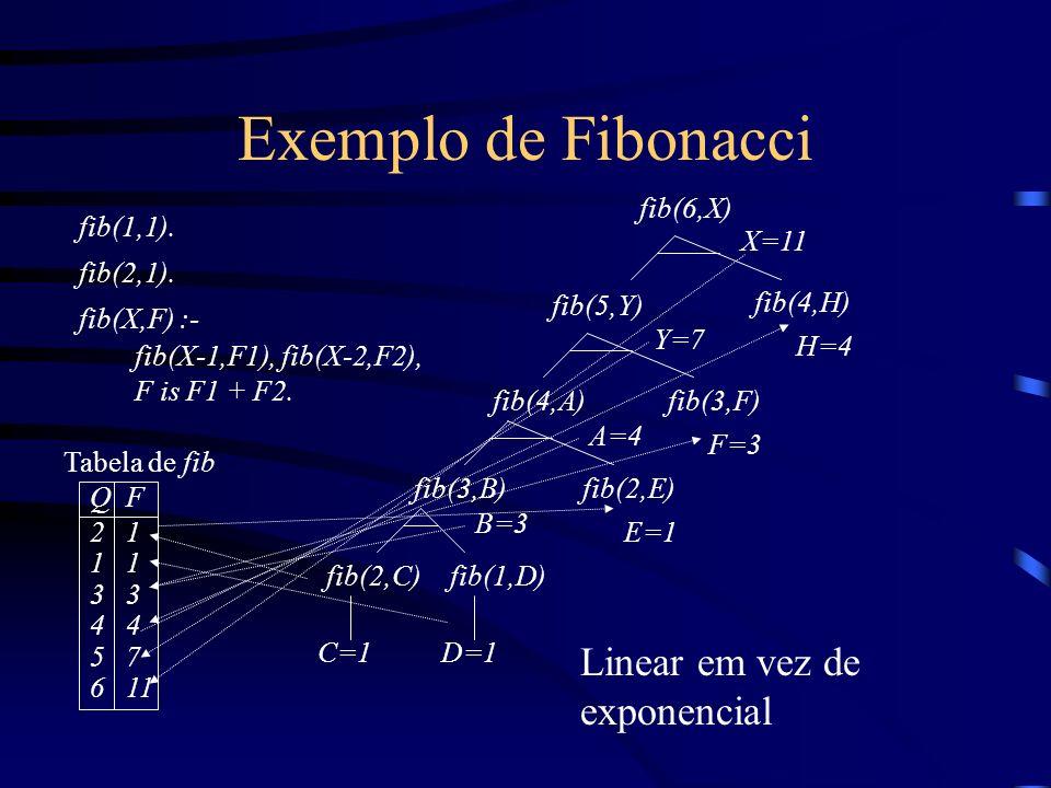 Exemplo de Fibonacci fib(1,1). fib(2,1). fib(X,F) :- fib(X-1,F1), fib(X-2,F2), F is F1 + F2. fib(4,A)fib(3,B)fib(2,C) C=1D=1 fib(1,D) B=3 fib(2,E) E=1