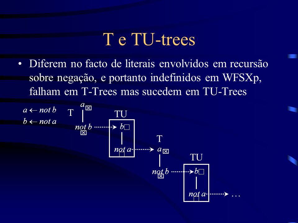 T e TU-trees Diferem no facto de literais envolvidos em recursão sobre negação, e portanto indefinidos em WFSXp, falham em T-Trees mas sucedem em TU-Trees a not b b not a … b not a TU b not a TU a not b T a T x x x x