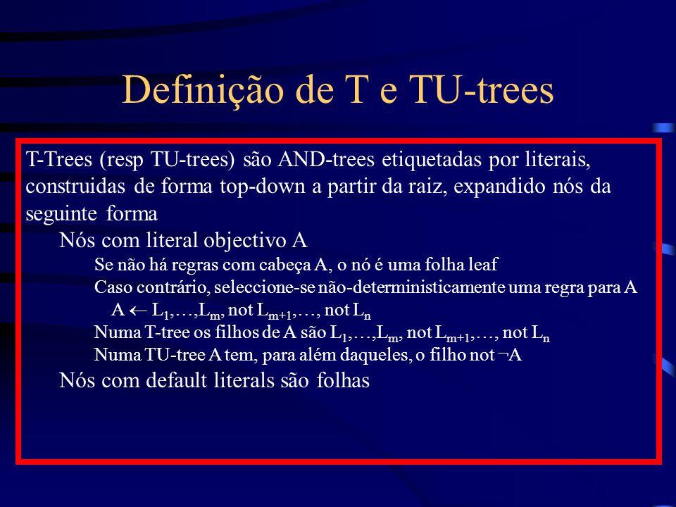 Definição de T e TU-trees T-Trees (resp TU-trees) são AND-trees etiquetadas por literais, construidas de forma top-down a partir da raiz, expandido nós da seguinte forma Nós com literal objectivo A Se não há regras com cabeça A, o nó é uma folha leaf Caso contrário, seleccione-se não-deterministicamente uma regra para A A L 1,…,L m, not L m+1,…, not L n Numa T-tree os filhos de A são L 1,…,L m, not L m+1,…, not L n Numa TU-tree A tem, para além daqueles, o filho not ¬A Nós com default literals são folhas
